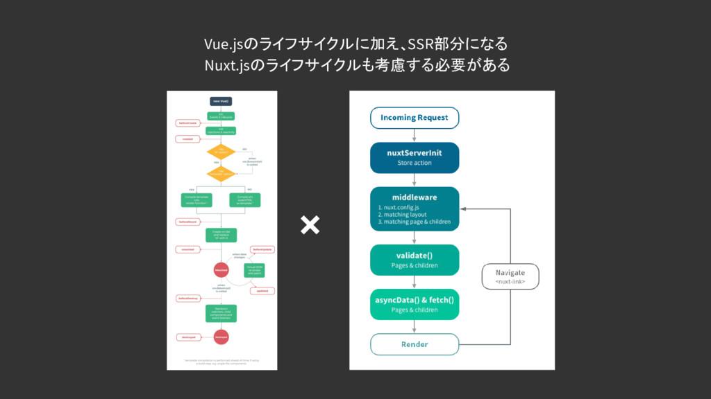 Vue.jsのライフサイクルに加え、SSR部分になる Nuxt.jsのライフサイクルも考慮する...