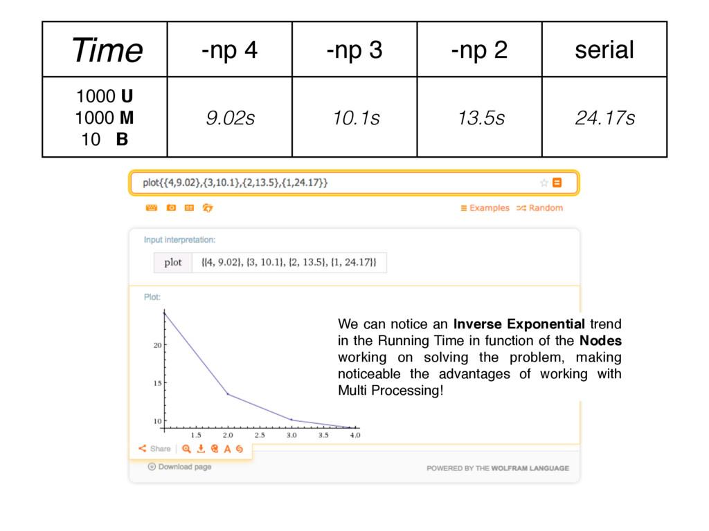 Time -np 4 -np 3 -np 2 serial 1000 U 1000 M 10 ...