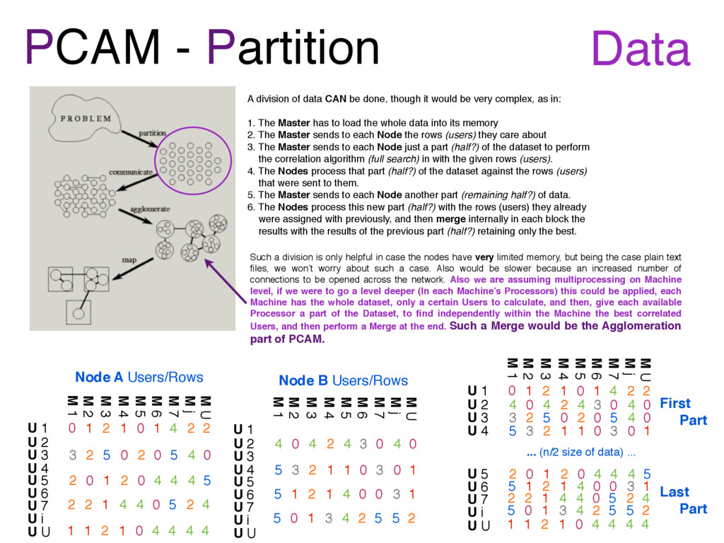 PCAM - Partition A division of data CAN be done...