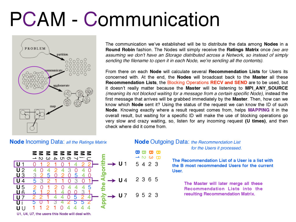 PCAM - Communication The communication we've es...