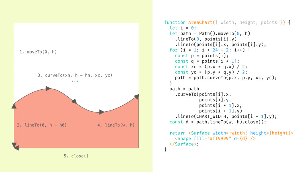 function AreaChart({ width, height, points }) {...