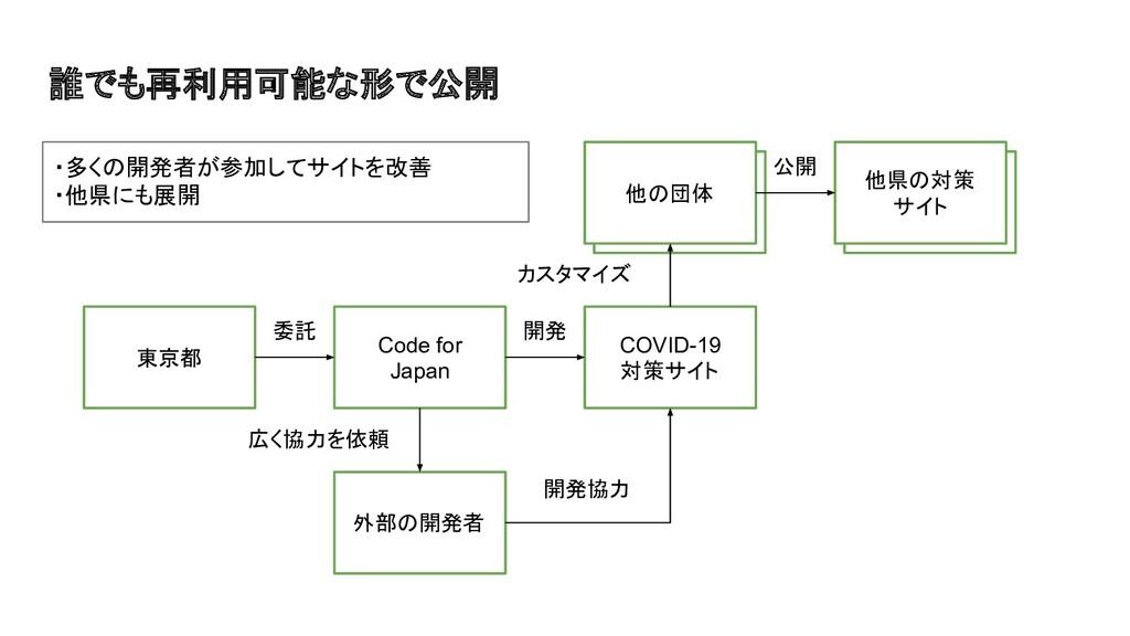 他の団体 他県の対策 サイト 誰でも再利用可能な形で公開 東京都 Code for Japan...