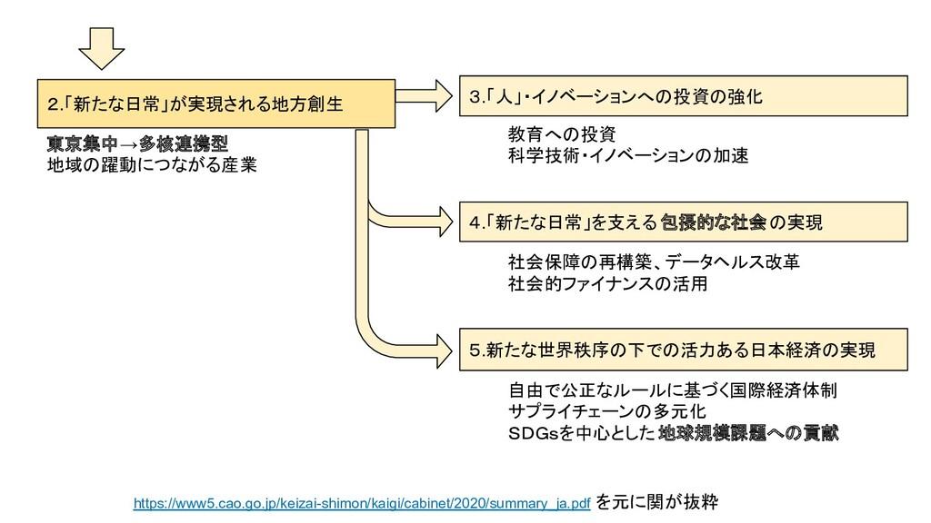https://www5.cao.go.jp/keizai-shimon/kaigi/cabi...