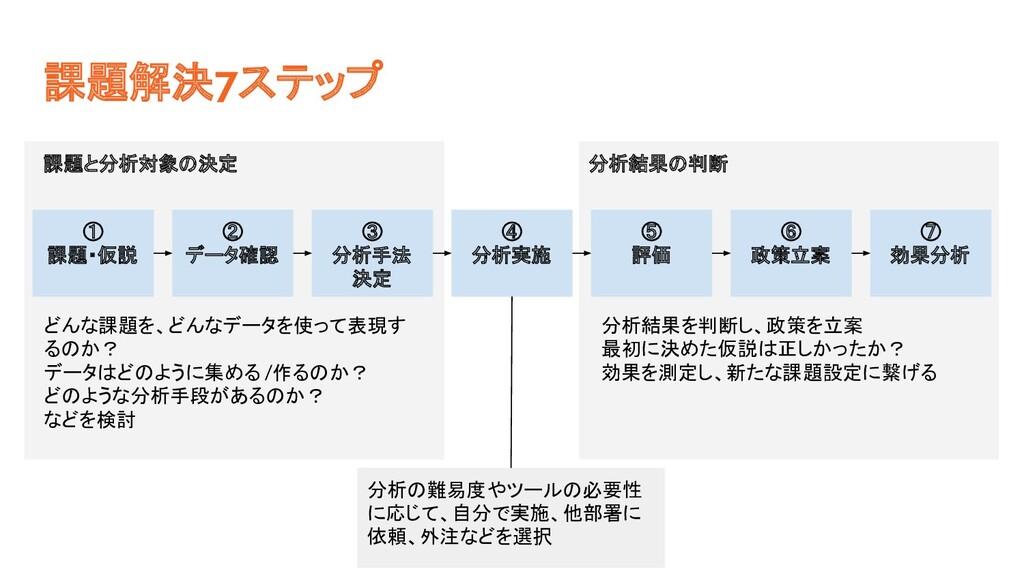 課題解決7ステップ ① 課題・仮説 ② データ確認 ③ 分析手法 決定 ④ 分析実施 ⑤ 評価...