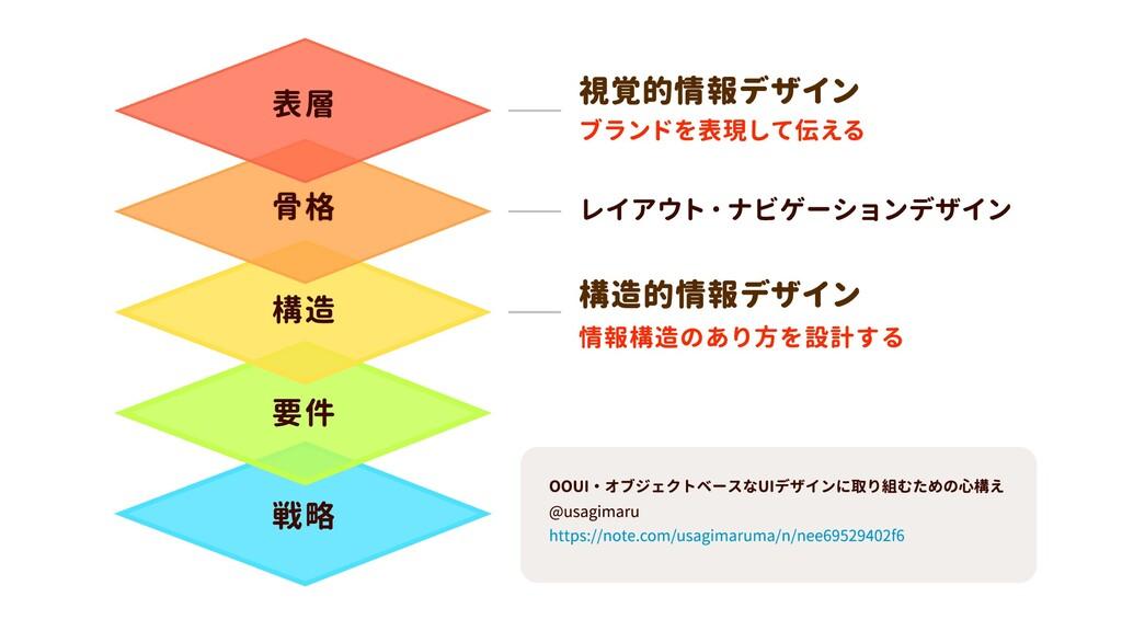 情報構造のあり方を設計する 構造的情報デザイン レイアウト・ナビゲーションデザイン ブランドを...