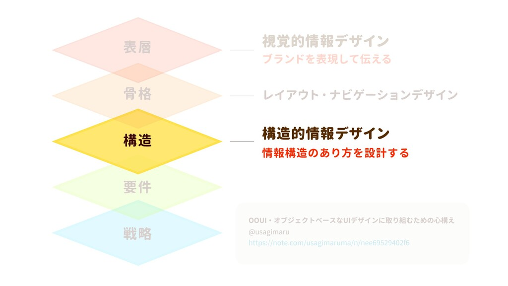 戦略 要件 構造 骨格 表層 https://note.com/usagimaruma/n/n...