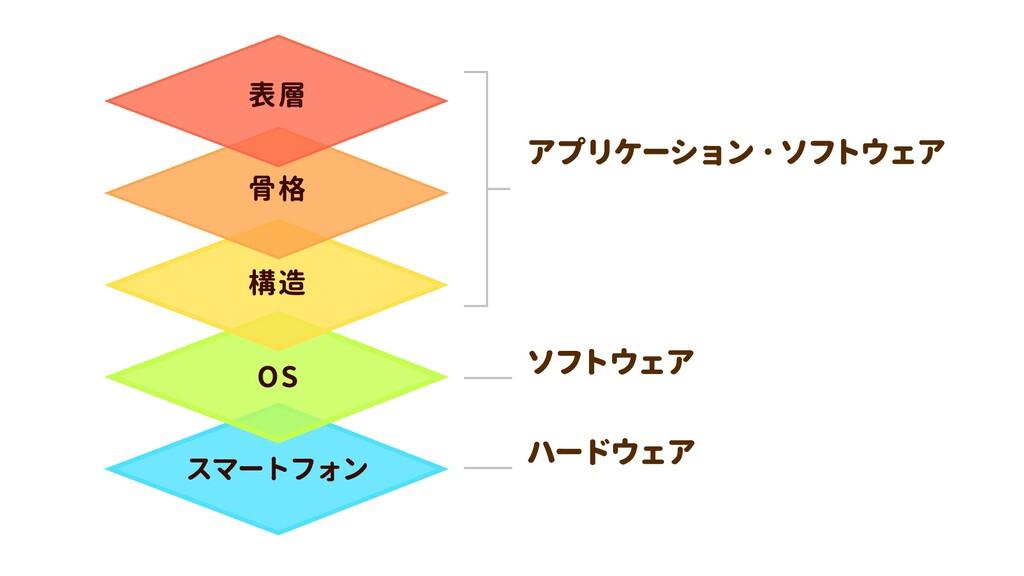 スマートフォン OS 構造 骨格 表層 ハードウェア ソフトウェア アプリケーション・ソフトウ...