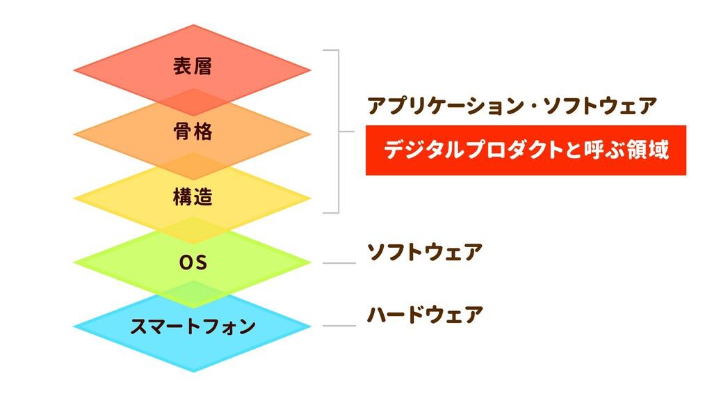 スマートフォン OS 構造 骨格 表層 デジタルプロダクトと呼ぶ領域 ハードウェア ソフトウェ...