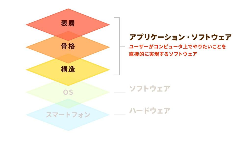 スマートフォン OS 構造 骨格 表層 ユーザーがコンピュータ上でやりたいことを  直接的に実...