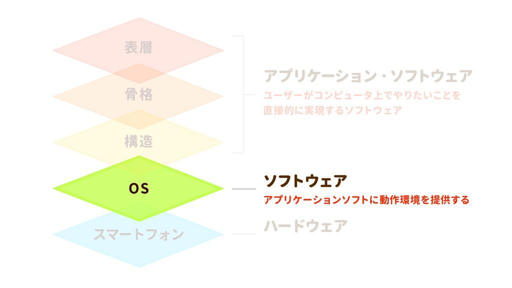スマートフォン OS 構造 骨格 表層 アプリケーションソフトに動作環境を提供する ソフトウェ...