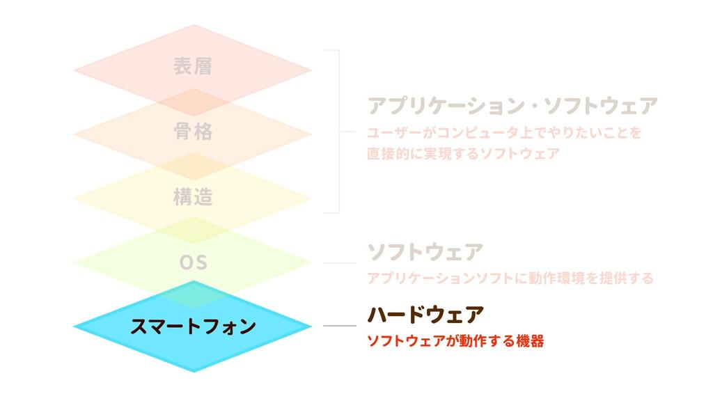 スマートフォン OS 構造 骨格 表層 ソフトウェアが動作する機器 ハードウェア アプリケーシ...