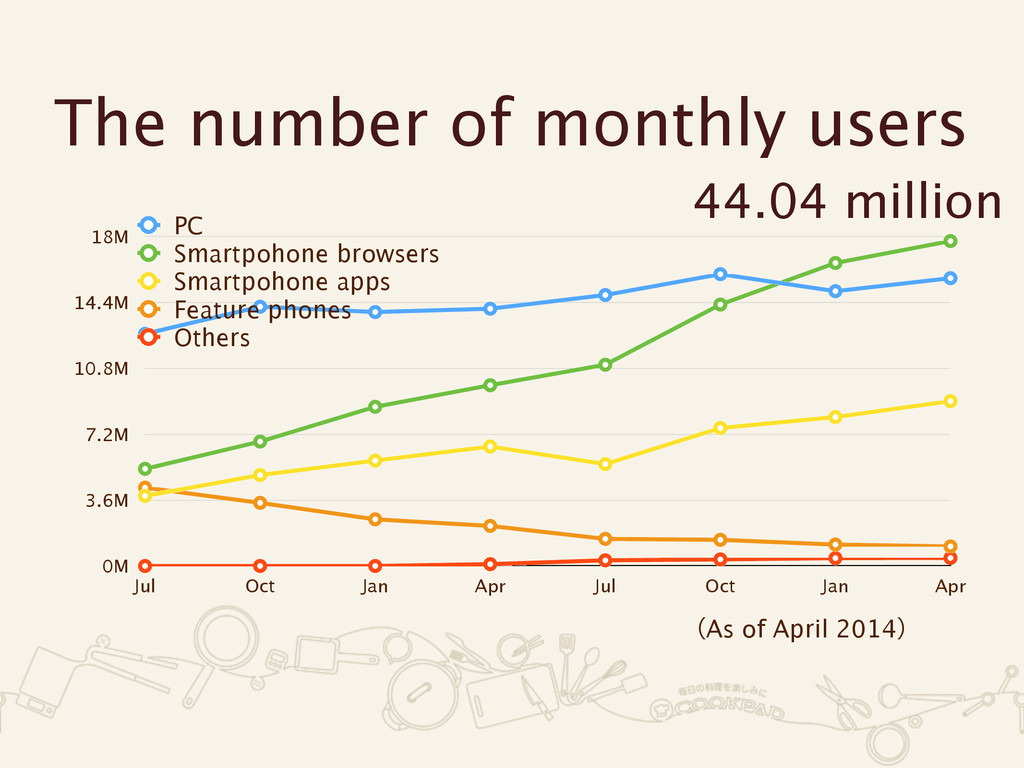 The number of monthly users 0M 3.6M 7.2M 10.8M ...