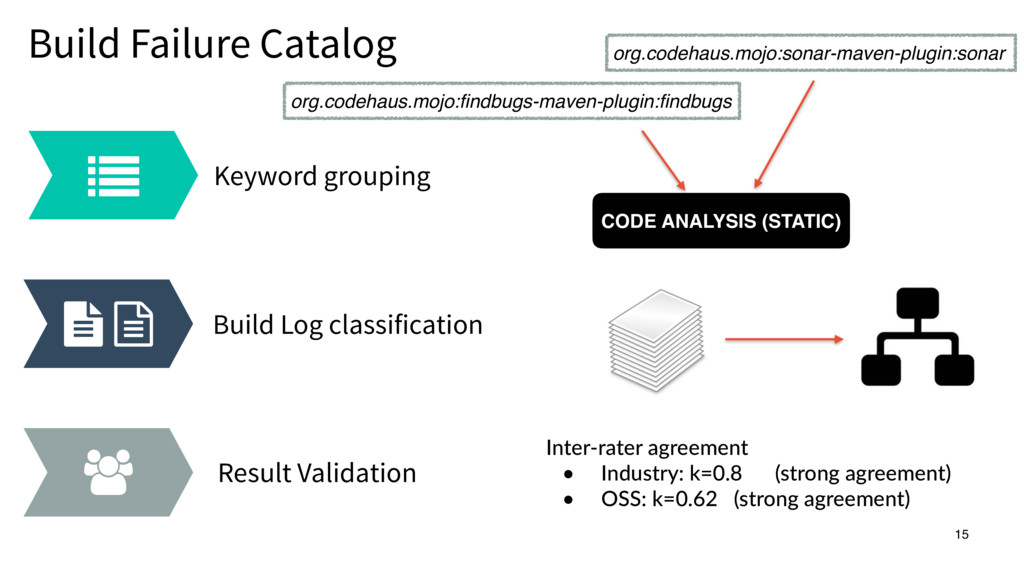 Keyword grouping Build Log classification Resul...