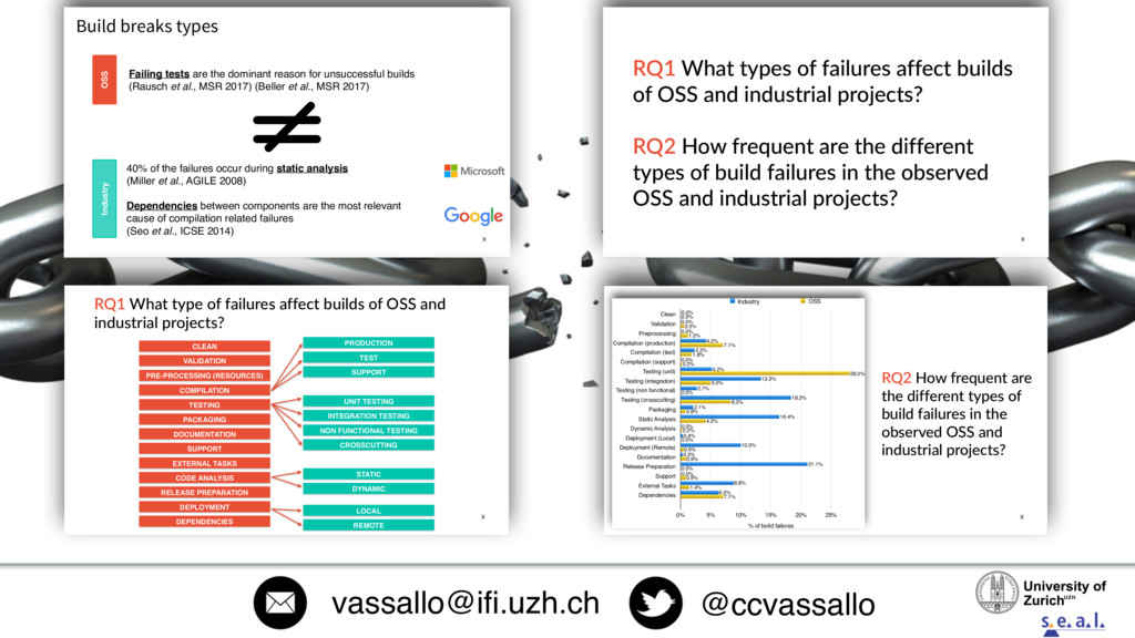 @ccvassallo vassallo@ifi.uzh.ch 24 Build breaks...