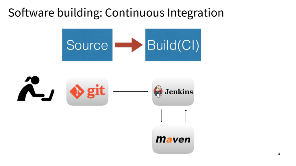 Software building: Continuous Integration 4 4 B...