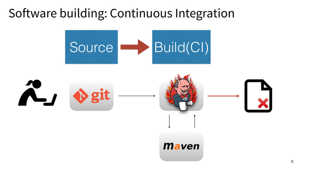 Software building: Continuous Integration 5 5 B...