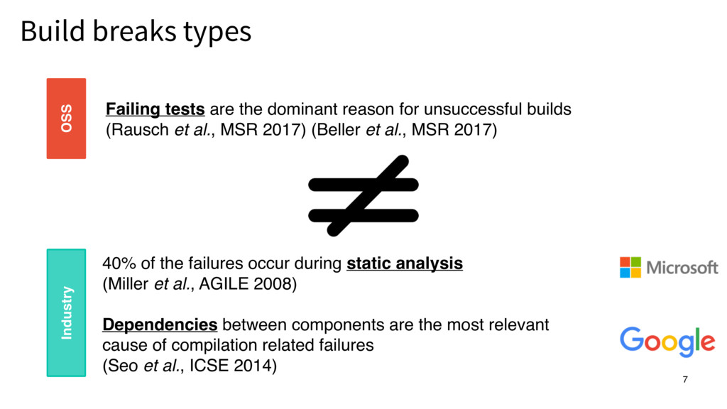 Build breaks types 7 Failing tests are the domi...