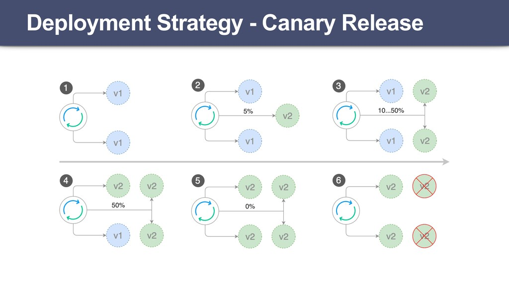 Deployment Strategy - Canary Release