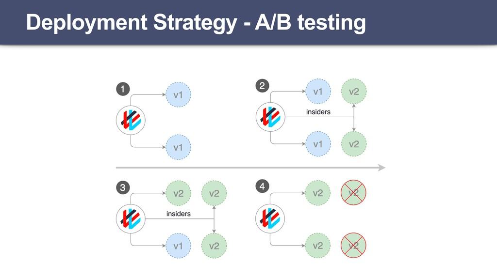 Deployment Strategy - A/B testing