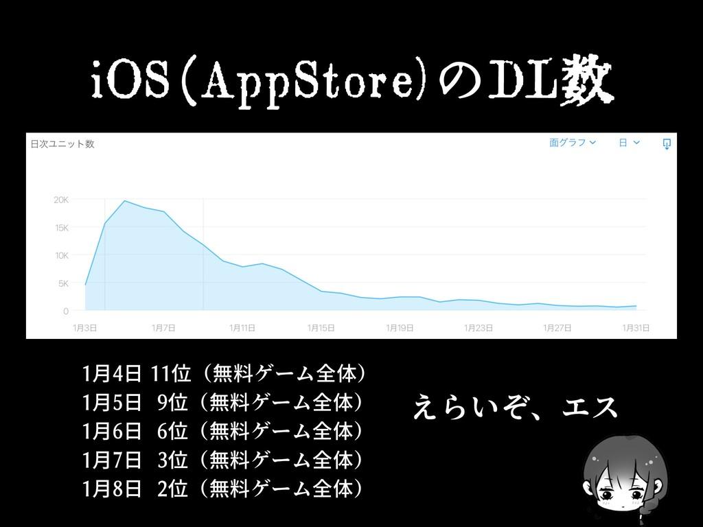iOS(AppStore)のDL数 1月4日 11位(無料ゲーム全体) 1月5日 9位(無料ゲ...