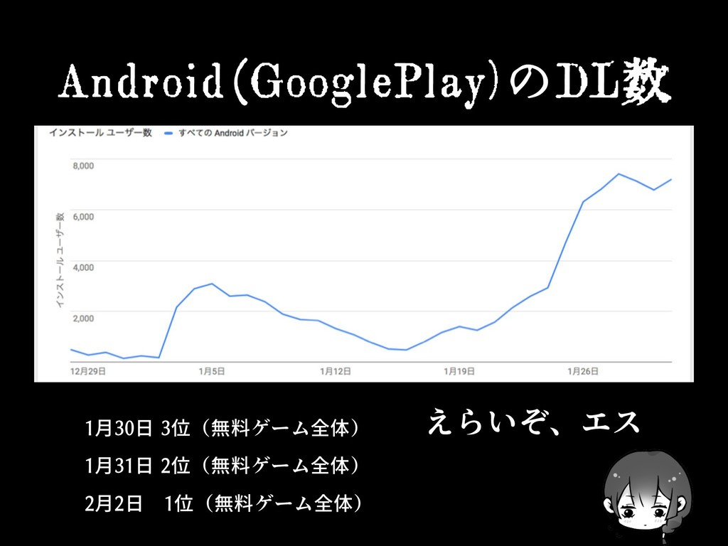 Android(GooglePlay)のDL数 1月30日 3位(無料ゲーム全体) 1月31日...