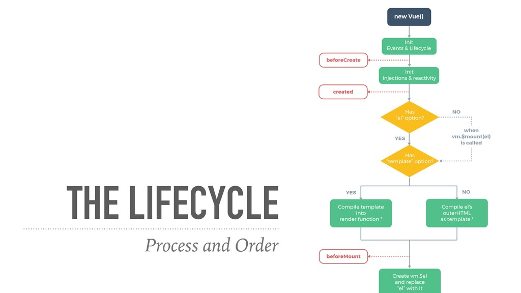 THE LIFECYCLE Process and Order