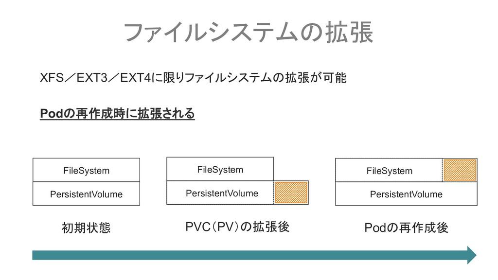 ファイルシステムの拡張 XFS/EXT3/EXT4に限りファイルシステムの拡張が可能 Podの...