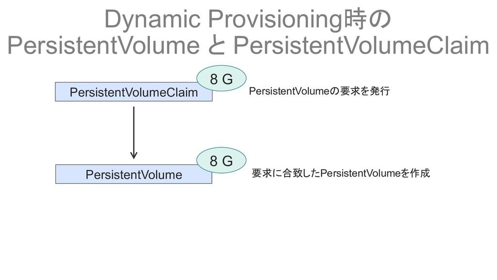 Dynamic Provisioning時の PersistentVolume と Persi...