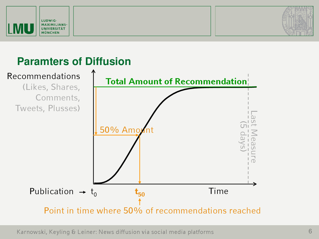 6 Paramters of Diffusion Time Recommendations (...