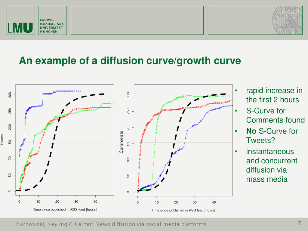 7 An example of a diffusion curve/growth curve ...