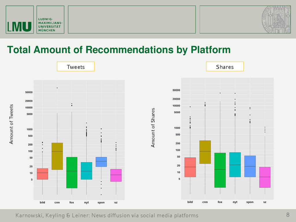8 Total Amount of Recommendations by Platform T...