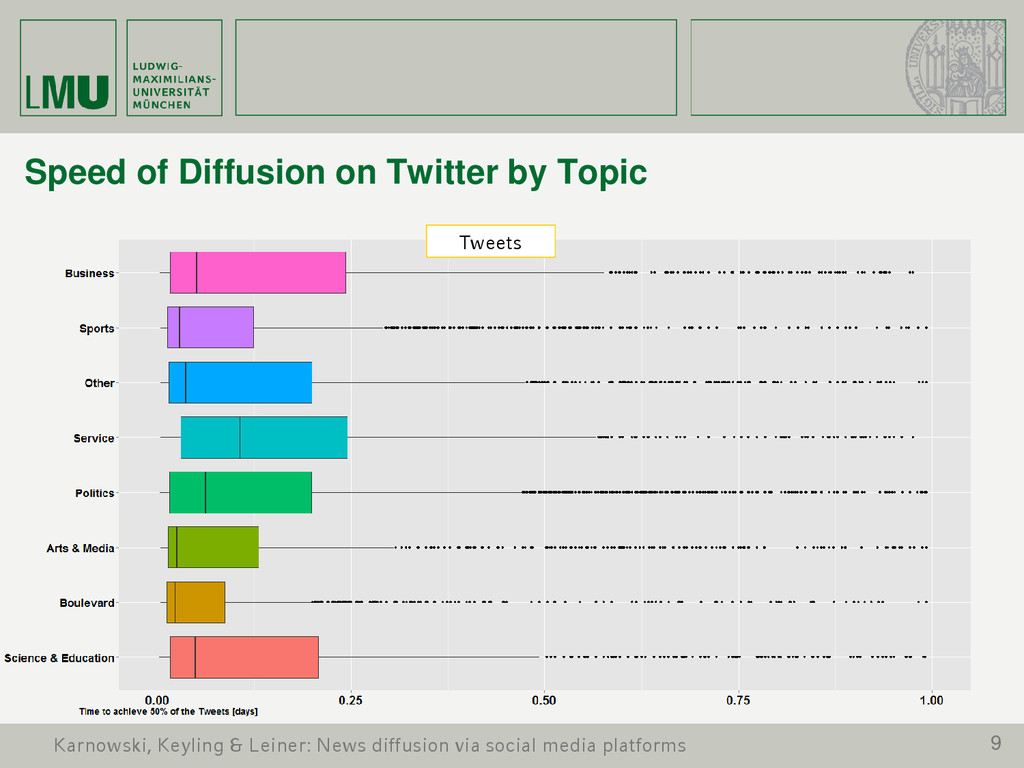 9 Speed of Diffusion on Twitter by Topic Tweets...