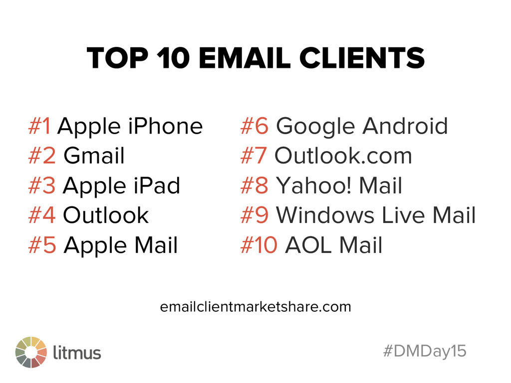 #DMDay15 TOP 10 EMAIL CLIENTS #1 Apple iPhone #...