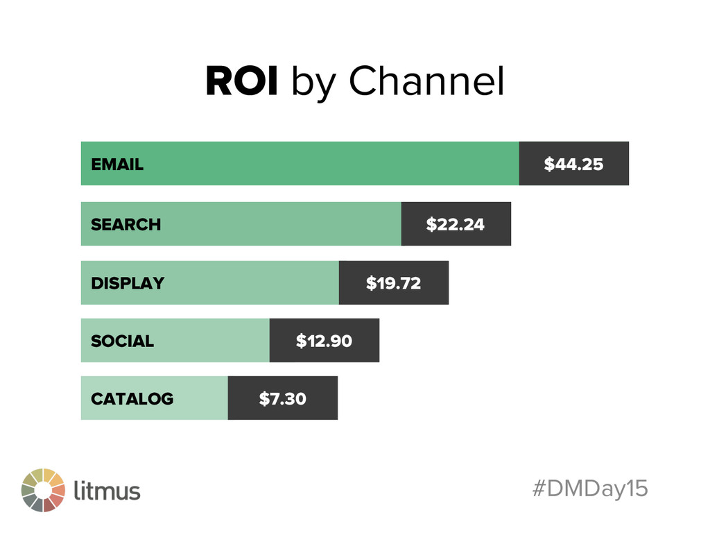 #DMDay15 ROI by Channel EMAIL $44.25 SEARCH $22...