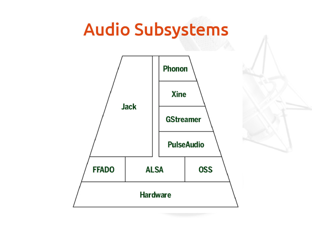 Audio Subsystems