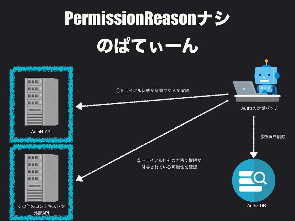 Authzͷఆظόον AuthN-API PermissionReasonφγ ͷͺͯ͌ʔΜ...