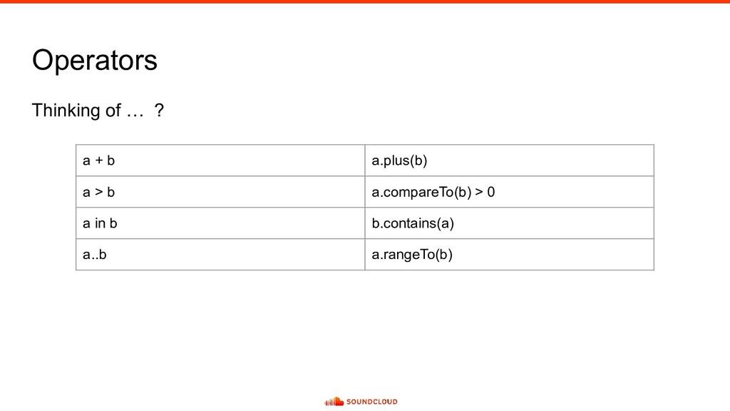 Operators Thinking of … ? a + b a.plus(b) a > b...