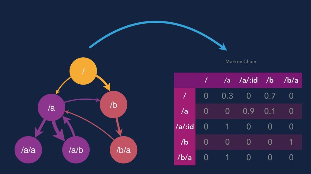 twitter.com/mgechev Markov Chain / /a /a/:id /b...