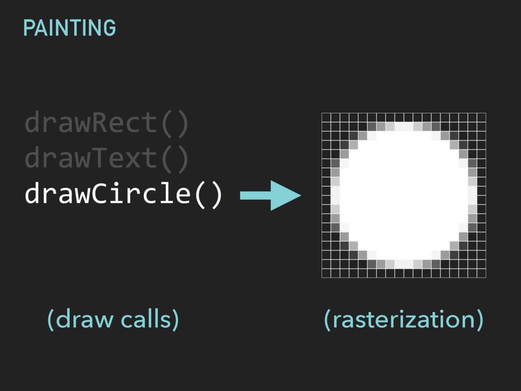 drawRect() drawText() G PAINTING DISPLAYING (r...