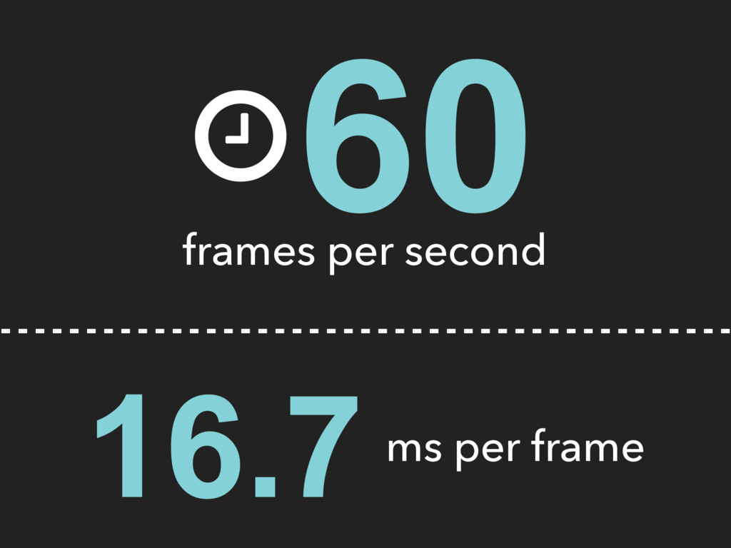 """ 60 frames per second 16.7 ms per frame"