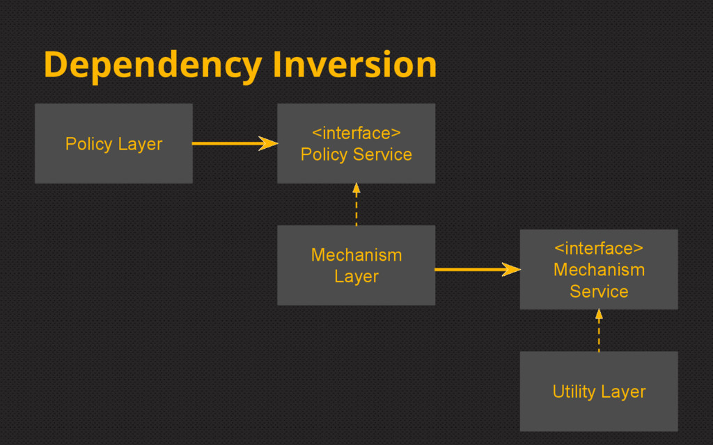 Dependency Inversion Policy Layer <interface> P...
