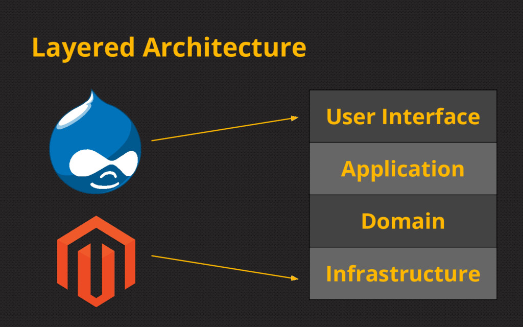 Layered Architecture User Interface Application...
