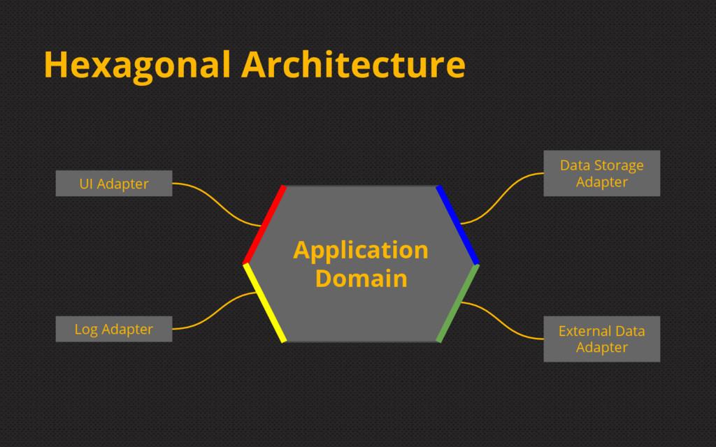 Hexagonal Architecture UI Adapter Log Adapter D...