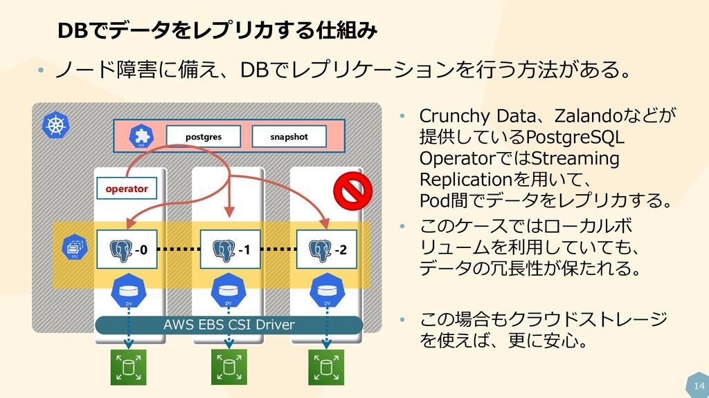 14 DBでデータをレプリカする仕組み operator -0 -1 -2 postgres ...