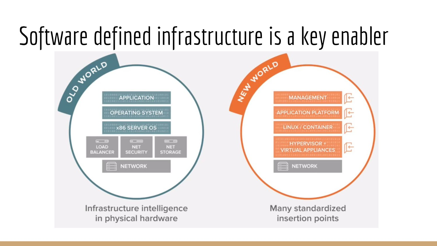 Software defined infrastructure is a key enabler