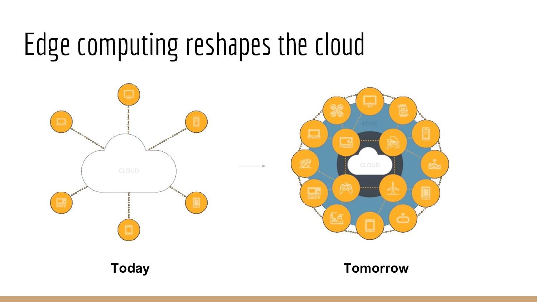 Edge computing reshapes the cloud Today Tomorrow