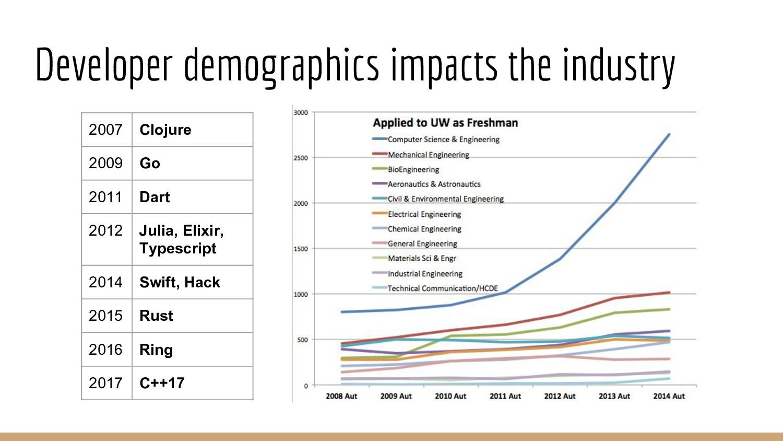Developer demographics impacts the industry 200...