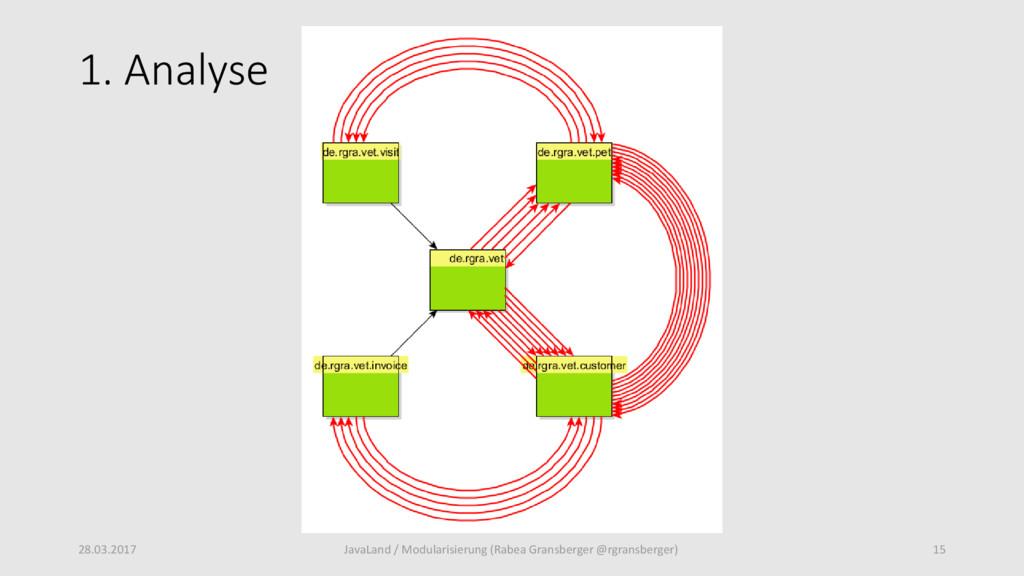 1. Analyse 28.03.2017 15 JavaLand / Modularisie...