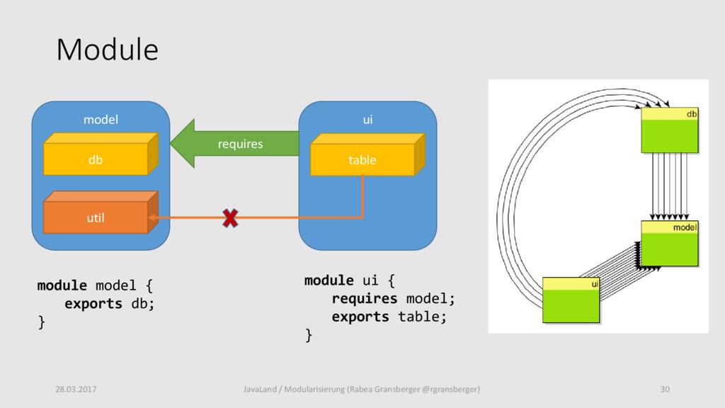 Module 28.03.2017 30 JavaLand / Modularisierung...