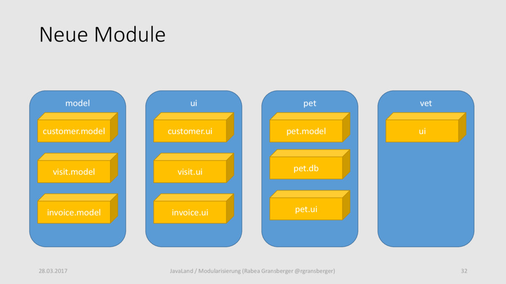 Neue Module 28.03.2017 32 JavaLand / Modularisi...